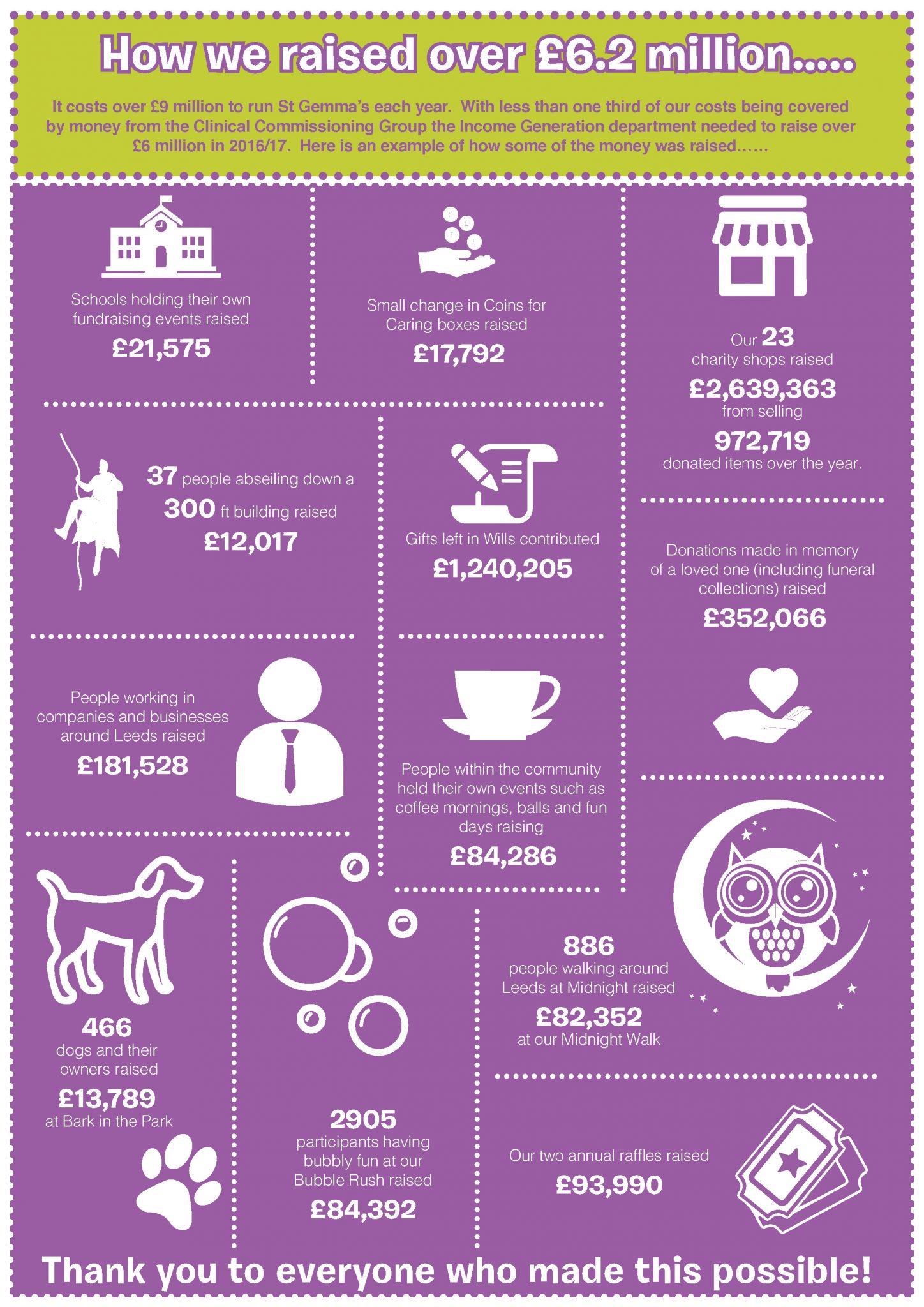 St Gemma's Fundraising Stats 2016-17