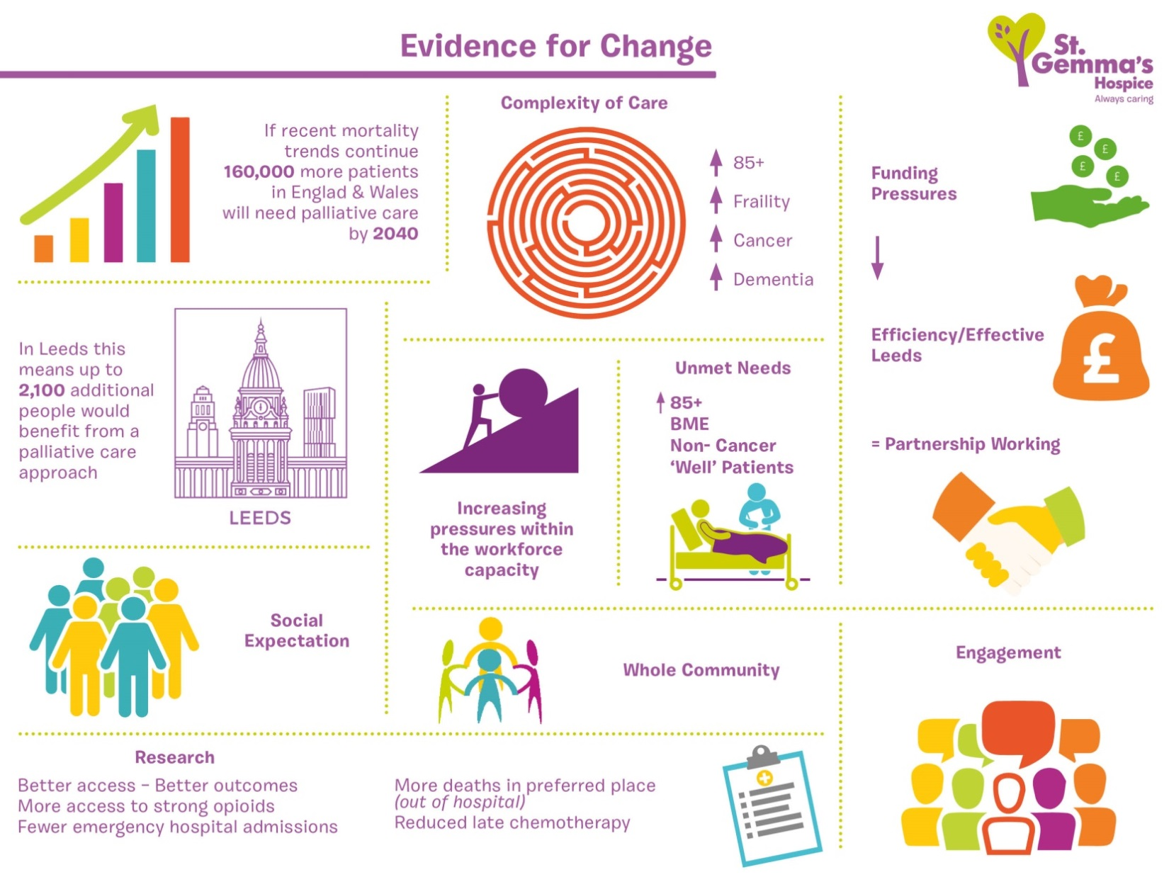 Evidence for change