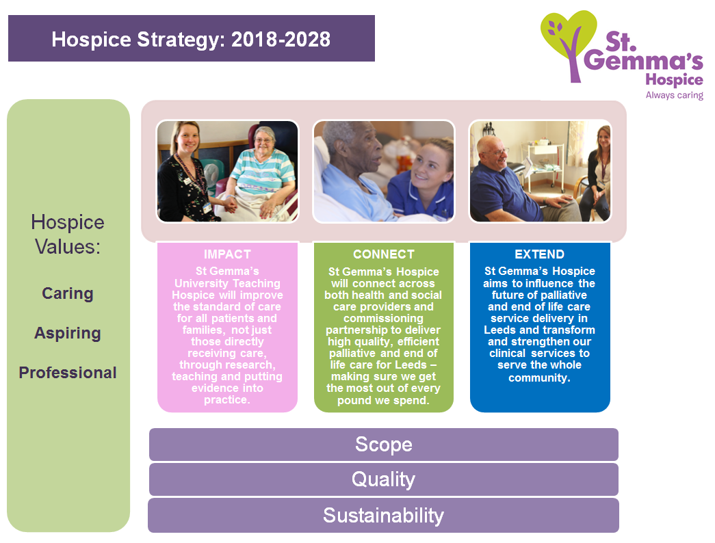 Hospice Strategy