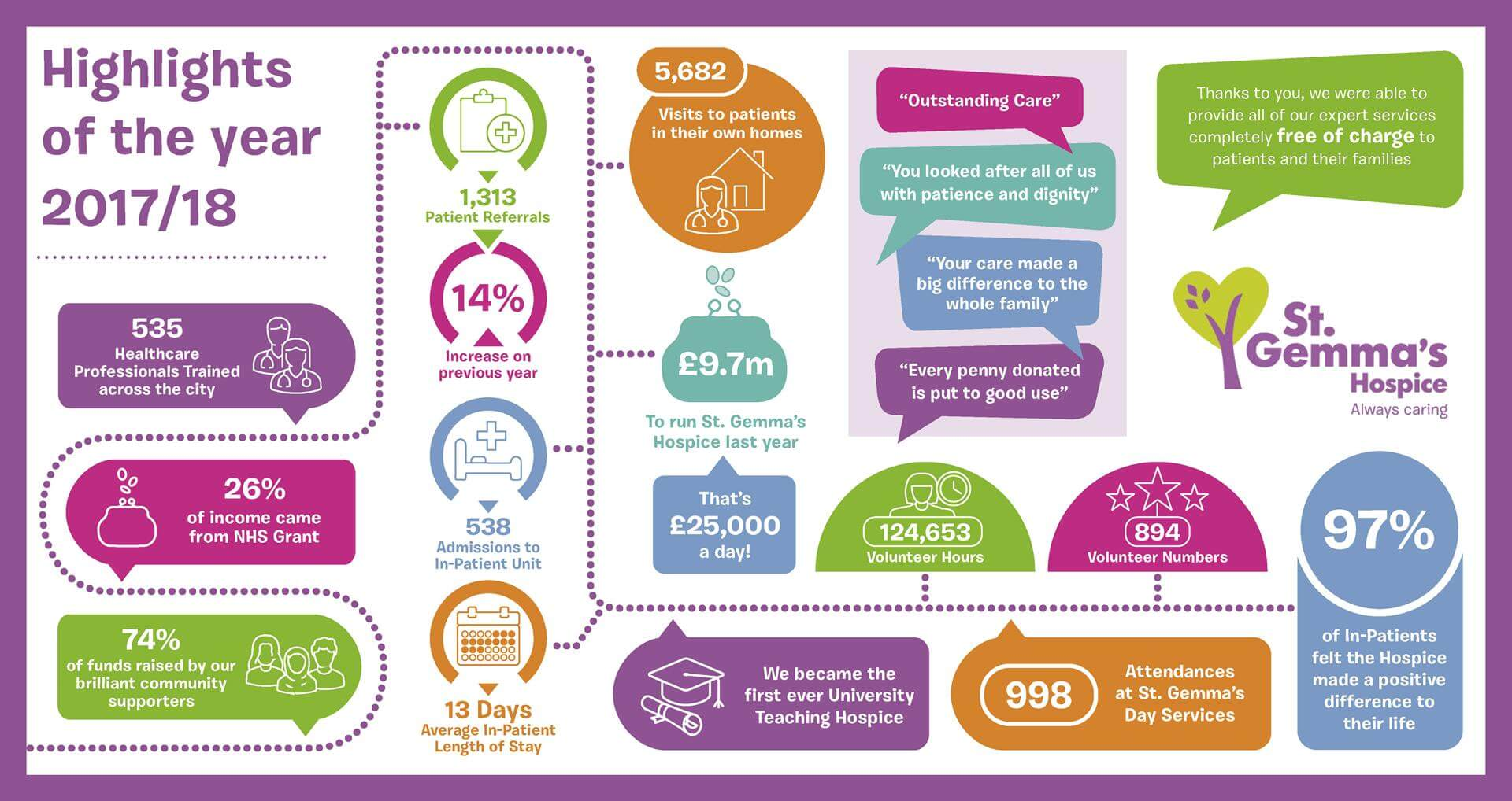 St Gemma's Annual Review 17-18 Infographic