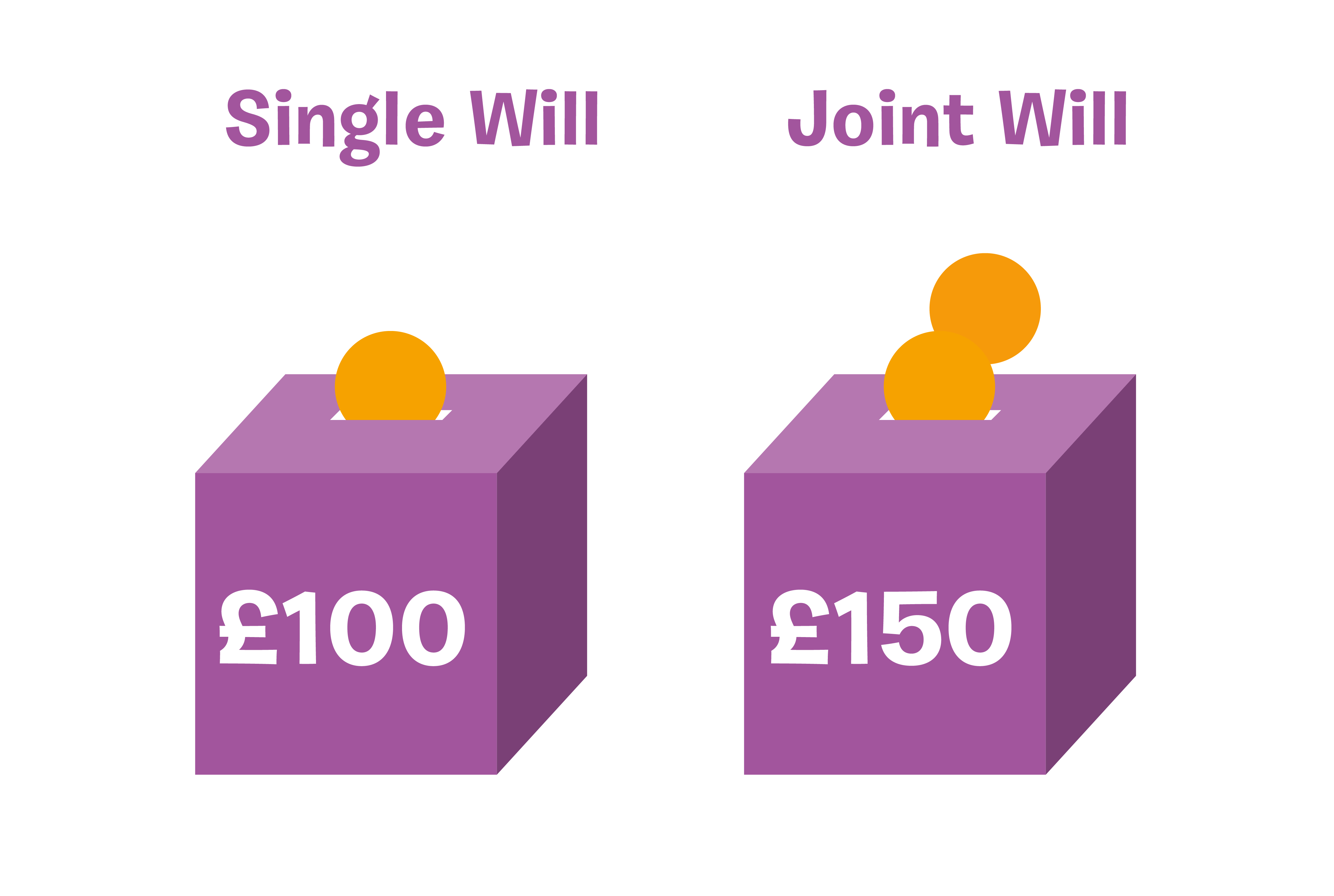 Single Will £100/Joint Will £150