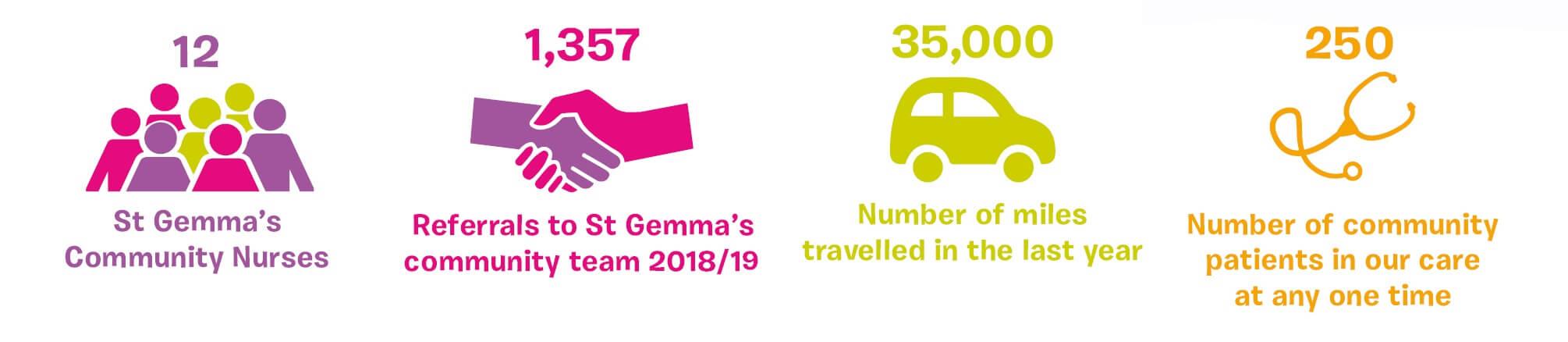 Community Nurses Stats 2018-19